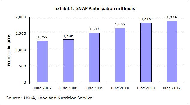 explaining trends in snap enrollment To get snap benefits  to see if you might be eligible for supplemental nutrition assistance program (snap) benefits, visit our pre-screening tool.