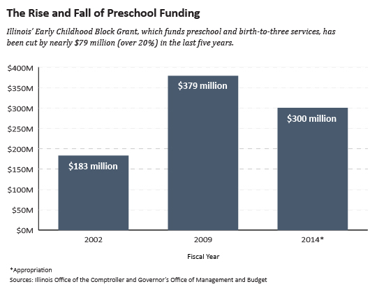 Rise-and-Fall-of-Preschool-Funding