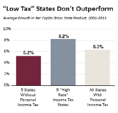 Low-Tax-States-Dont-Outperform-square