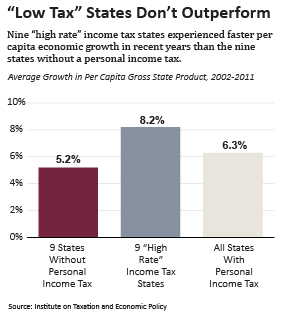 Low-Tax-States-Dont-Outperform