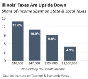 Blog - Illinois' Taxes are Upside Down