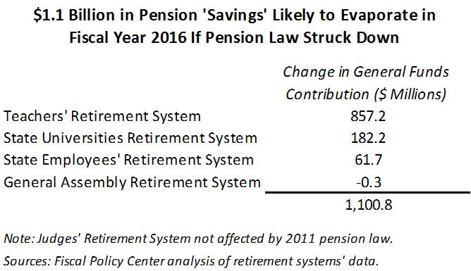 Pension 'Savings' LIkely to Disappear