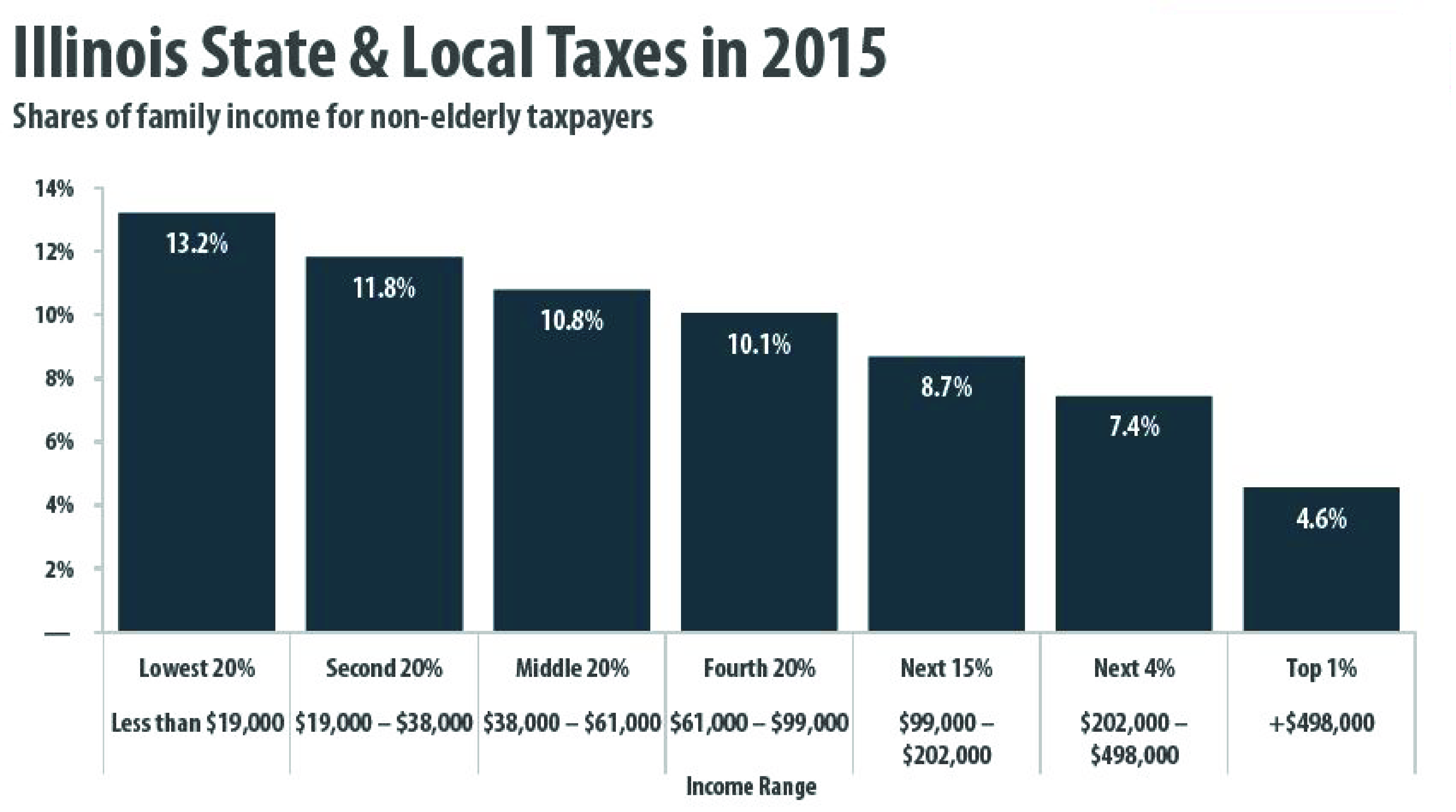 Il illinois corporate income tax rate 2015 - Il Illinois Corporate Income Tax Rate 2015 Illinois Corporate Income Tax 2017 Itep Who Pays