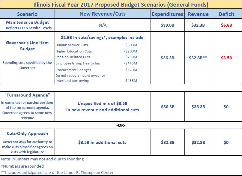 Fy Budget Proposal No Balanced Budget In Sight  VoicesKidsOrg