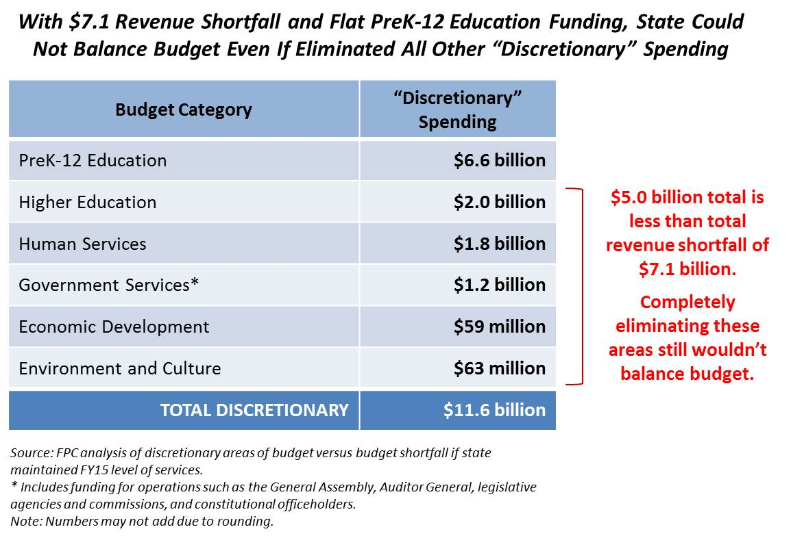 Revenue Shortfall and Flat PreK-12 Budget Mean Impossible to Balance Budget
