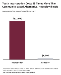 Incarceration Costs 29X More Than Redeploy-web