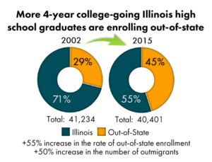 Illinois out-of-state students