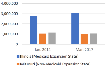 Medicaid enrollment CHIP
