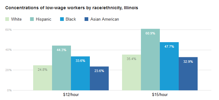 Source: https://policy-practice.oxfamamerica.org/work/poverty-in-the-us/low-wage-map/scorecard/?state=IL
