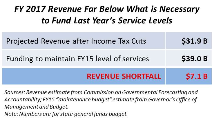 Balance the Budget Without New Revenue? Nearly Impossible ...